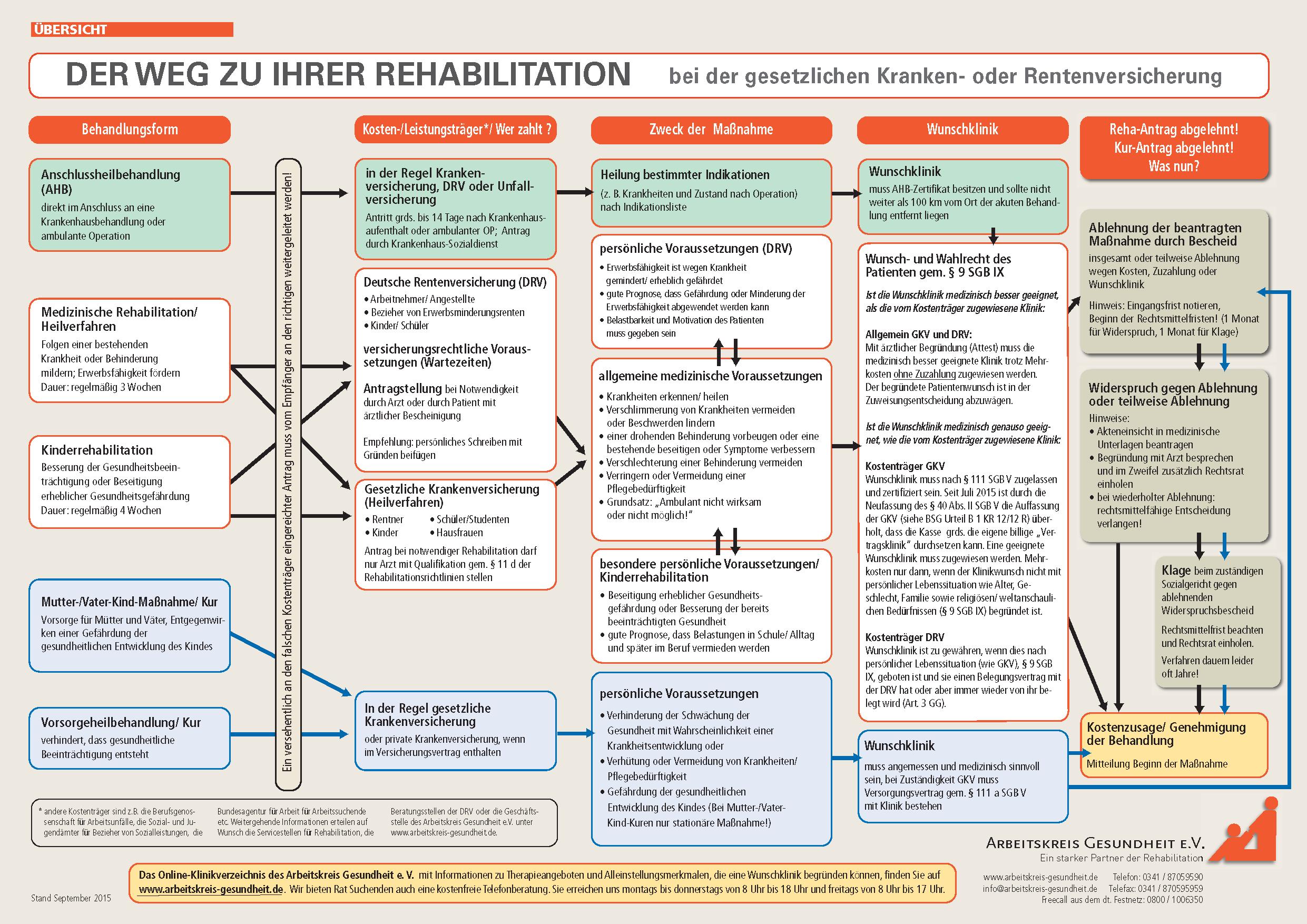 Schaubild Weg zur Rehabilitation Nordseeklinik Westfalen COPD Asthma Schwerpunktklinik