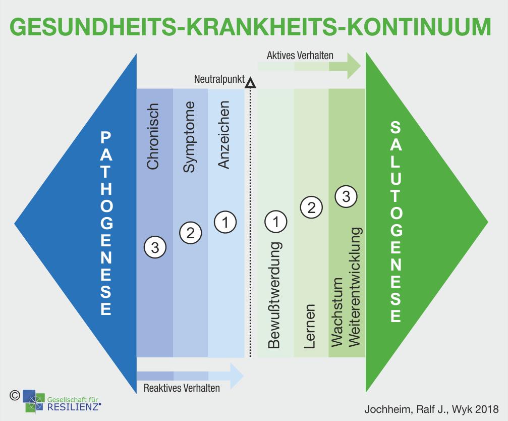Schaubild Kohärenzgefühl und Resilienz von Dr. Ralf J. Jochheim, Geschäftsführer der Nordseeklinik Westfalen