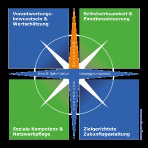 Nordseeklinik Westfalen Resilienzkompass